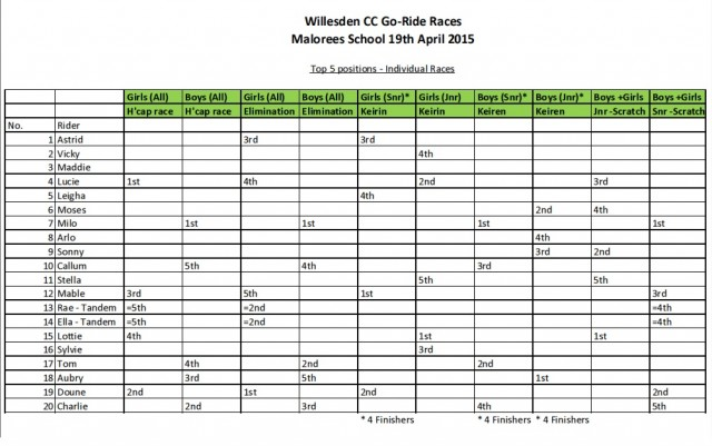 Individual Races - Placings
